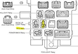 rav4 fuse diagram modern design of wiring diagram • diagram bmw z4 fuse box diagram toyota rav4 fuse box diagram 2005 rh 1 diehoehle derloewen