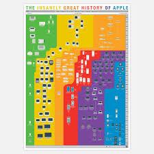 History Of Apple 18x24 By Pop Chart Lab Mac Pinterest