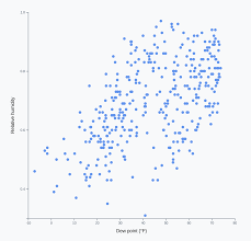 Making A Scatterplot Fullstack D3 And Data Visualization