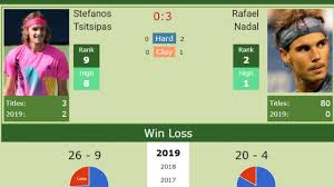 H2H Stefanos Tsitsipas vs. Rafael Nadal | Madrid semifinal preview, odds,  prediction | Tennis Tonic - News, Predictions, H2H, Live Scores, stats