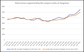 Iron ore hasn't fallen this far this fast since spot prices were established for the commodity roughly 13 years ago. Not All Gloom For Lower Grade Iron Ores Argus Blog Argus Media
