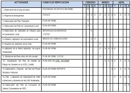 Formatos De Cronogramas De Actividades Ejemplo De Cronograma De Actividades