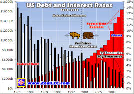 Interest On National Debt Chart Us Debt Crisis Interest Rates And Gdp The Market Oracle