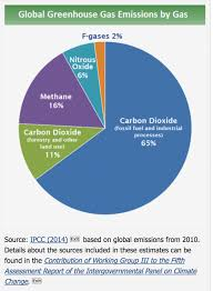 Pie Chart Of Greenhouse Gas Emissions Data The Environment Society Research For A Changing