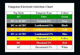 7018 Welding Rod Amperage Chart Amp Settings Uses Homemade
