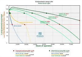 Led Light Distance Chart Future Of Led Grow Lighting