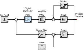 simple  yet capable simulation software   simappthis figure shows a realistic control system engineering example   some of the special functions available