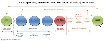 An Analysis Of The Knowledge Management System Of Bobco Research
