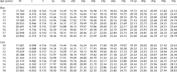 Bmi Chart Kg M2 Bmi Kg M 2 For Age Years Percentiles Download Table