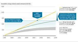 Energy Transformation Chart Global Energy Transformation A Roadmap To 2050 2018 Edition