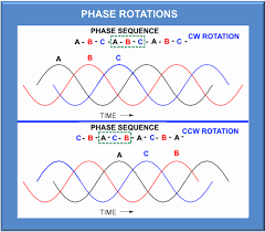 understanding three phase voltage pacific power source figure 2 three phase voltage waveforms different rotations