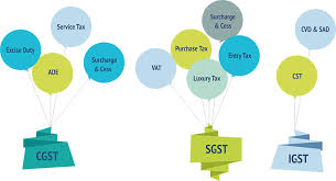 Igst Rate Chart Cgst Sgst And Igst Applicability Credit Difference