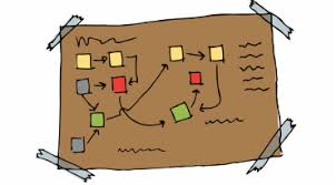 Image result for brown paper process model