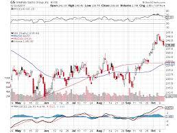 Sell Bear Call Credit Spread Option For Goldman Sachs Group