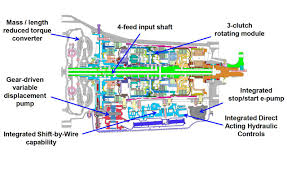 3 1 liter gm engine and transmission diagram wiring diagram libraries all about the ford gm 10 speed automatic transmission3 1 liter gm engine and transmission diagram