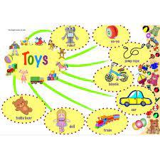 Flashcard mindmap cho bé học tiếng Anh