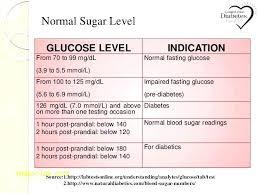 Curious Normal Pediatric Blood Pressure Chart Pediatric