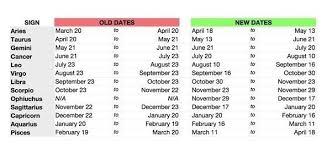 New Zodiac Chart 2018 New Zodiac Signs Chart World Of Template Format Inside