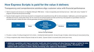 Express Scripts Customer Service Ex 99 1