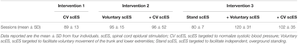 Frontiers | Beneficial Cardiac Structural and Functional Adaptations After  Lumbosacral Spinal Cord Epidural Stimulation and Task-Specific  Interventions: A Pilot Study | Neuroscience