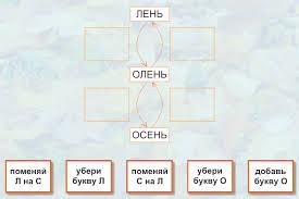 Контрольная работа Алгоритм  Контрольная работа Алгоритм Задание №1 Расставь команды