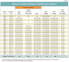 62 Meticulous Michigan Dhs Income Eligibility Chart