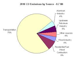 Carbon Monoxide Main Emission Sources Canada Ca