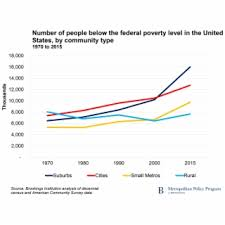 Federal Poverty Level 2019 Chart Federal Poverty Level Infographic Transparent Png Download
