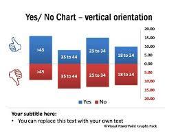 Data Driven Yes No Charts