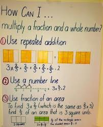 Multiplying Fractions By Whole Numbers Anchor Chart Math Anchor Charts Math School Math Anchor Charts Math