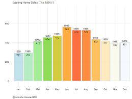 R Shiny Bar Chart Improving R Animated Gifs With Tweenr Animation Diagram