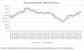 Hrc Steel Price Chart Steel Price Forecast