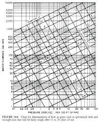 Water Flow Rate Through Pipe Chart Copper Pipe Chart Overlandtravelguide Co