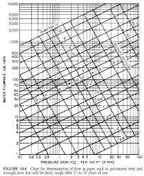 Copper Pipe Chart Overlandtravelguide Co