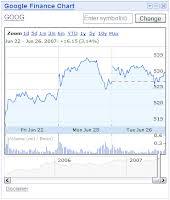 Google Finance Chart Api Johan Louwers Tech Blog Authenticating To Google Finance Api