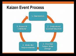 Kaizen Creative Safety Supply