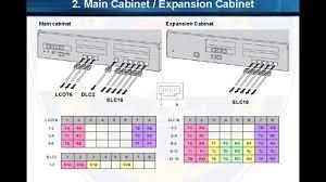 pbx wiring diagram isdn wiring diagram \u2022 wiring diagrams j panasonic car stereo wiring color codes at Panasonic Wiring Diagram
