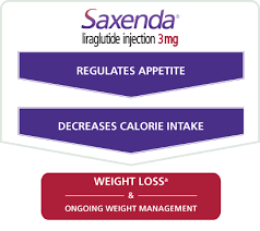 saxenda regulates ap decreases calorie intake and supports weight loss and ongoing weight