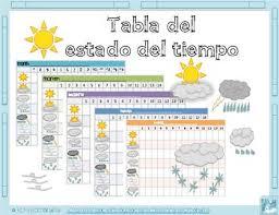 Tabla Del Estado Del Tiempo Weather Chart In Spanish
