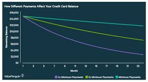 Minimum Credit Card Payment What Happens When You Only Pay The Minimum On Your Credit