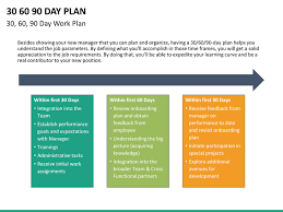 30 60 90 Business Plan Business Plan Ppt On Retail Business Plan Template Ppt Day Plan