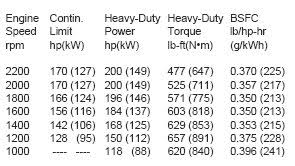 G To Rpm Conversion Chart Make Sense Of Diesel Engine Specs Frontier Power Products