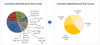 How To Do A Pie Chart Automatically Group Smaller Slices In Pie Charts To One Big