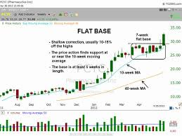 Nse Stock Chart Analysis Nse Stock Charts Technical Analysis Most Accurate Binary