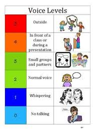 Voice Volume Chart Voice Volume Wall Chart Classroom Charts The Voice