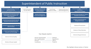 School Structure Flow Chart Vdoe Leadership Organization