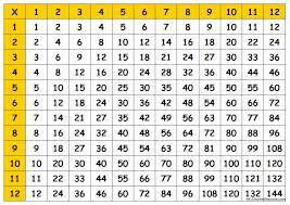 Printable Multiplication Chart To 12 Printable Multiplication Table Chart 1 12 Free Image