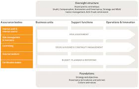Risk Management Org Chart Internal Risk Management And Control Systems Gemalto