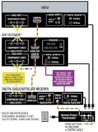 surround sound wiring diagram surround image satellite cable diagram on surround sound wiring diagram