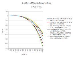 6mm Creedmoor Drop Chart Modern Intermediate Calibers 021 The Us Army Marksmanship